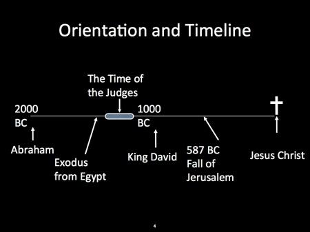 Timeline-Judges